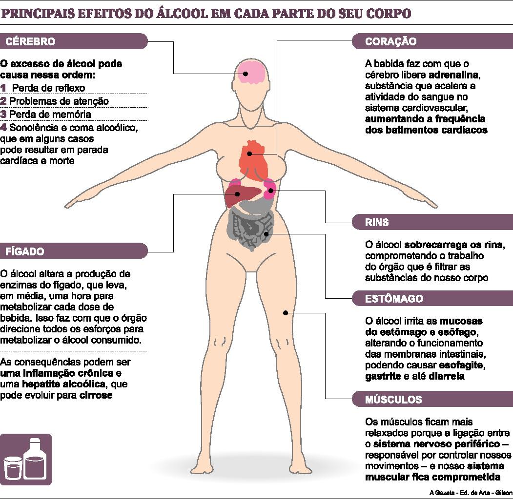 Álcool: As reais consequências do consumo