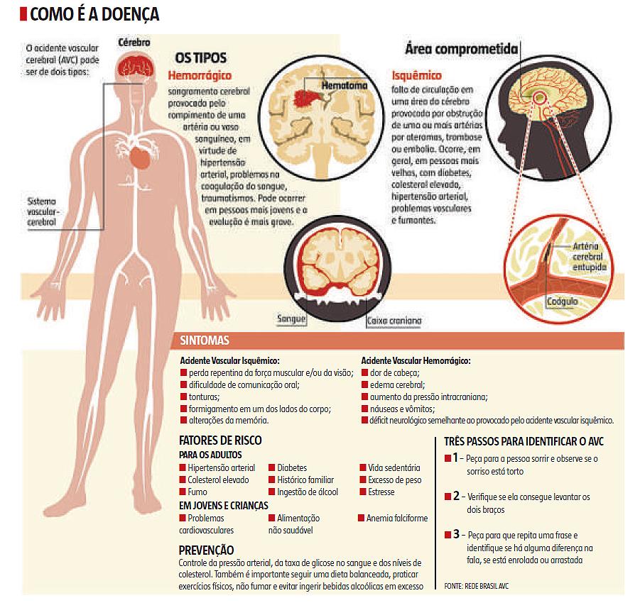 Acidente vascular cerebral (AVC): um completo desconhecido da população