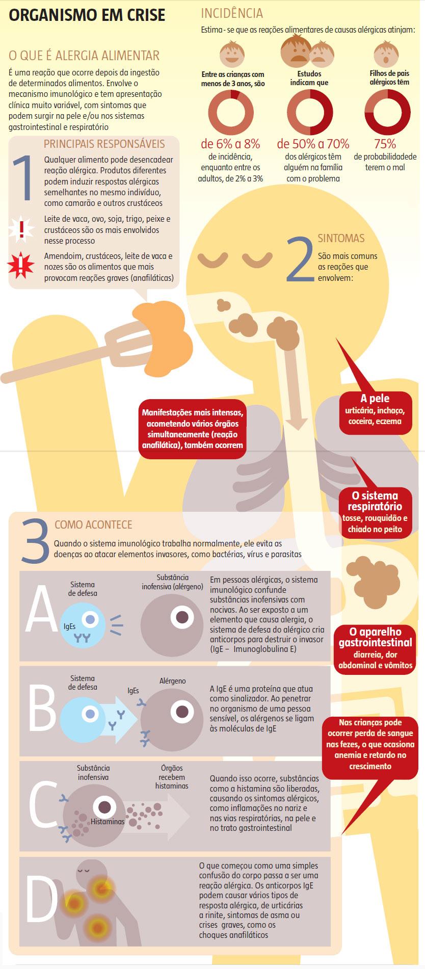 Alergia alimentar. Por que acontece? Cresce no país alergia a produtos como ovo e trigo
