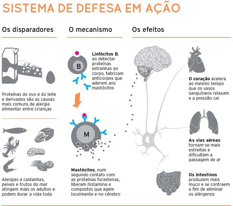 Alergia alimentar: técnica aperfeiçoada em hospital da USP cura 90% dos casos