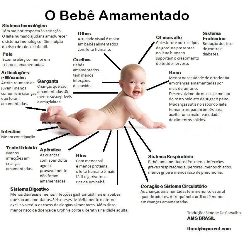 Amamentação: falta de informação prejudica aleitamento materno