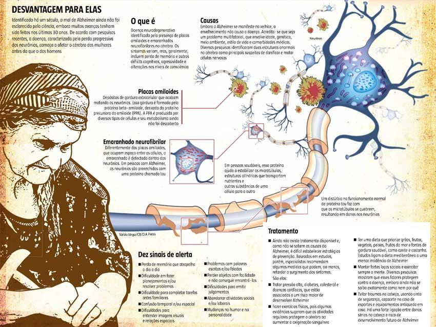 Avanço do Alzheimer é mais rápido nas mulheres