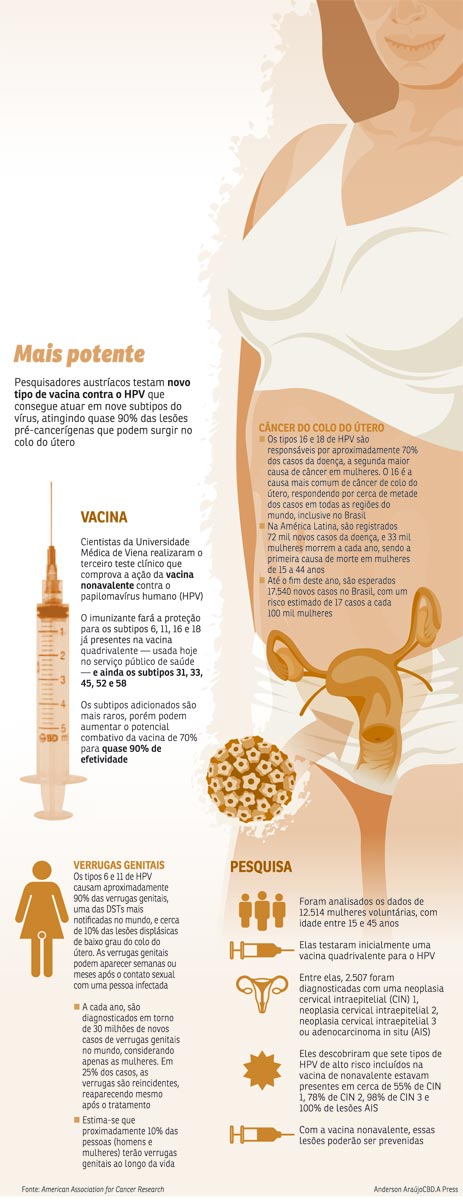 O que é Câncer de colo do útero