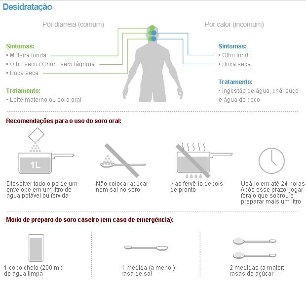 Como preparar o soro caseiro. Você sabe?