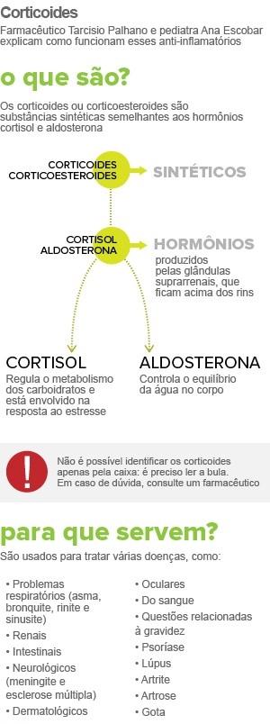 O que é corticoide?