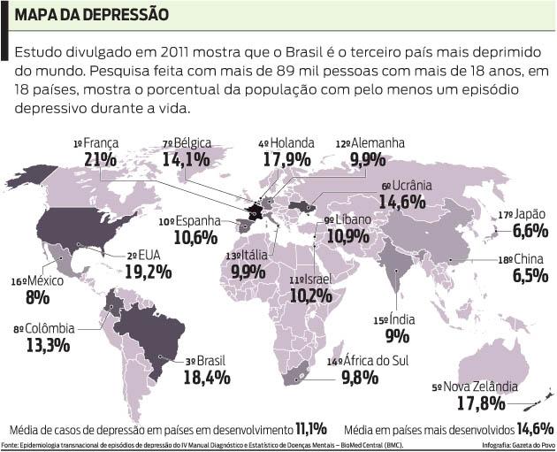 Depressão: o mal do século