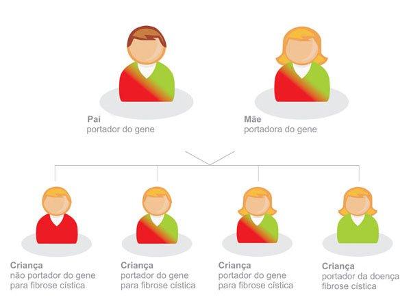 Fibrose cística: Mutação descoberta em brasileira pode facilitar o estudo da doença