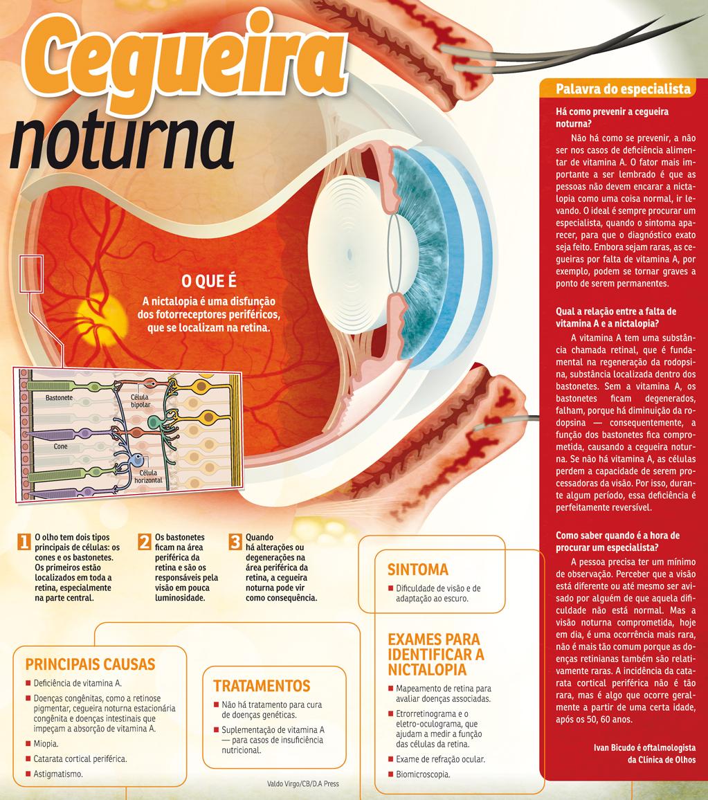 Nictalopia: Saiba mais sobre a cegueira noturna
