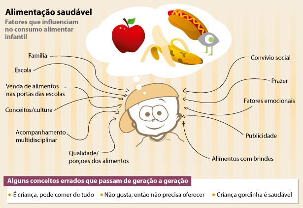 Obesidade infantil: crianças estão cada vez mais acima do peso