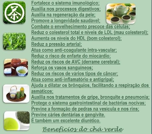 Lista de Benefícios chá verde e como o chá verde emagrece