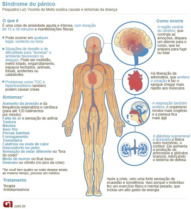 Síndrome do pânico: entenda a doença e viva mais feliz