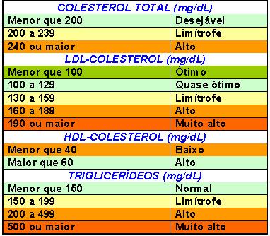 Triglicerídeos x Colesterol: qual a diferença entre eles?