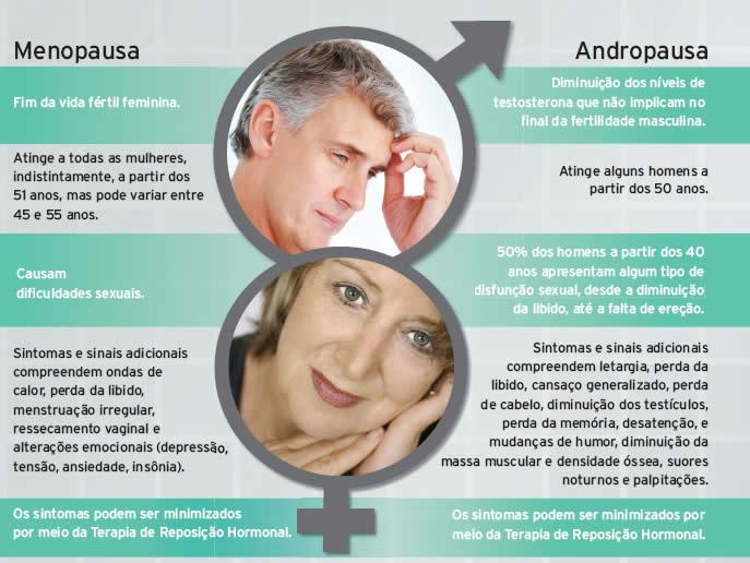 Andropausa: a sexualidade e o medo. Como lidar com esta situação?