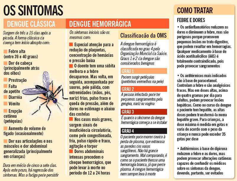 Suco de inhame para dengue e os Sintomas da dengue