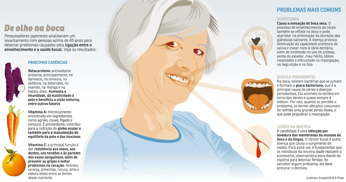Idosos: atenção aos dentes na terceira idade