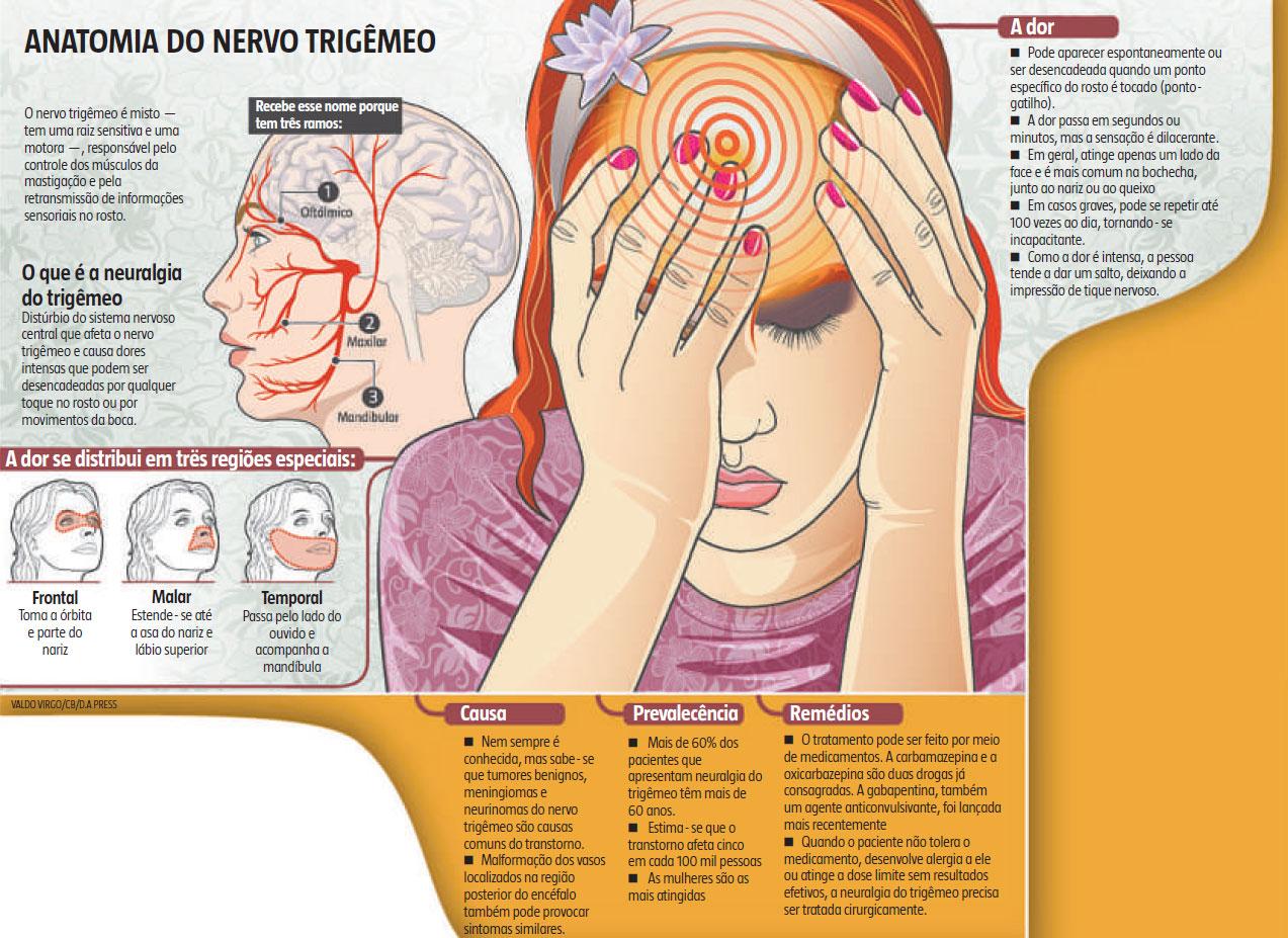 Neuralgia do trigêmeo: o mal que causa dor insuportável