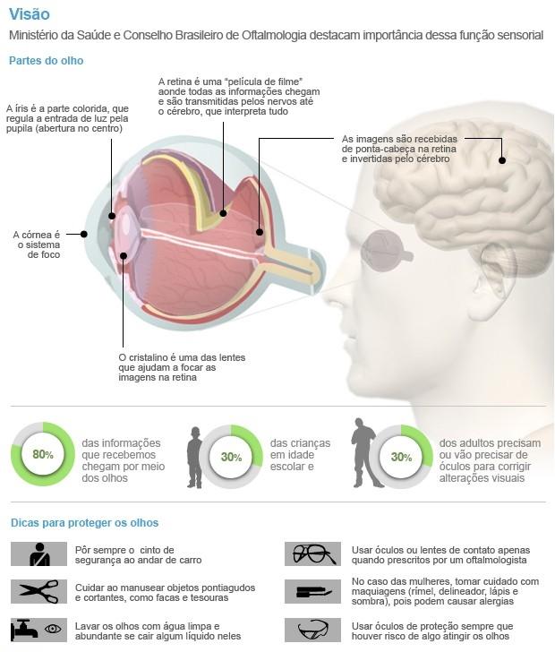 Saúde dos olhos: cuide bem da sua visão