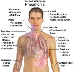 sintomas de pneumonia bacteriana